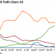Iphone Ranked Number One for Traffic Share in Mobile OS: Study